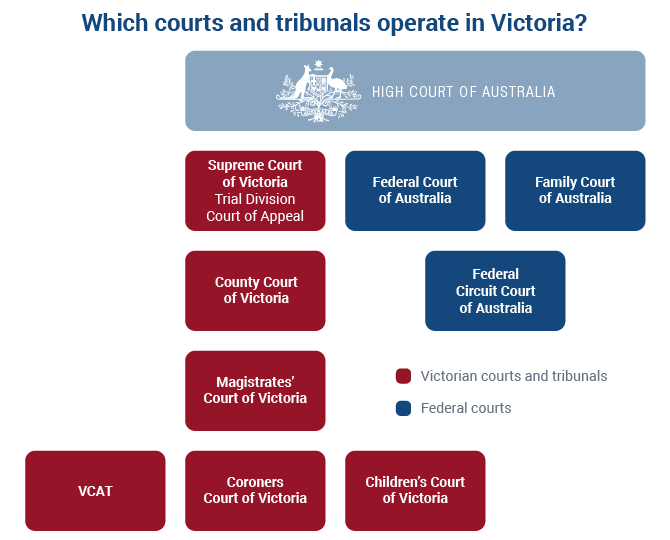 List of Victorian courts and how they fit in with the federal courts of Australia.