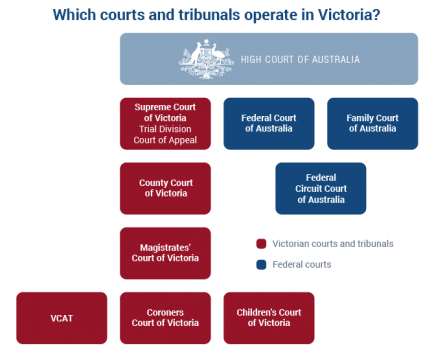 Court Hierarchy in Victoria