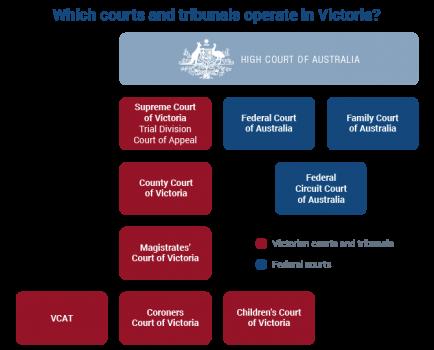 Court Hierarchy in Victoria